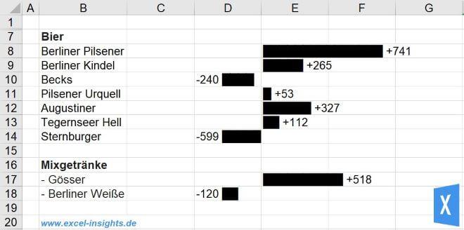 Excel Insights: Mit Full Block ein Balkendiagramm erstellen