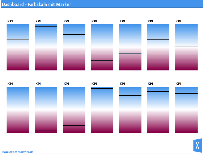 Excel Insights: Dahboard mit Farbskala für KPI Marker