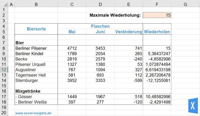 Excel Insights: Rohdaten für Balkendiagramm