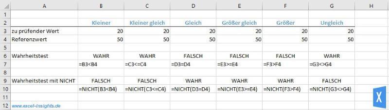 Excel Insights: Mit der Excel NICHT Funktion kannst du die Rückgabewerte von logischen Aussagen negieren
